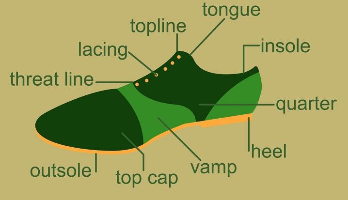 Bestandteile Sneakers